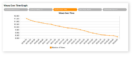 Graph that tracks how people are watching your video